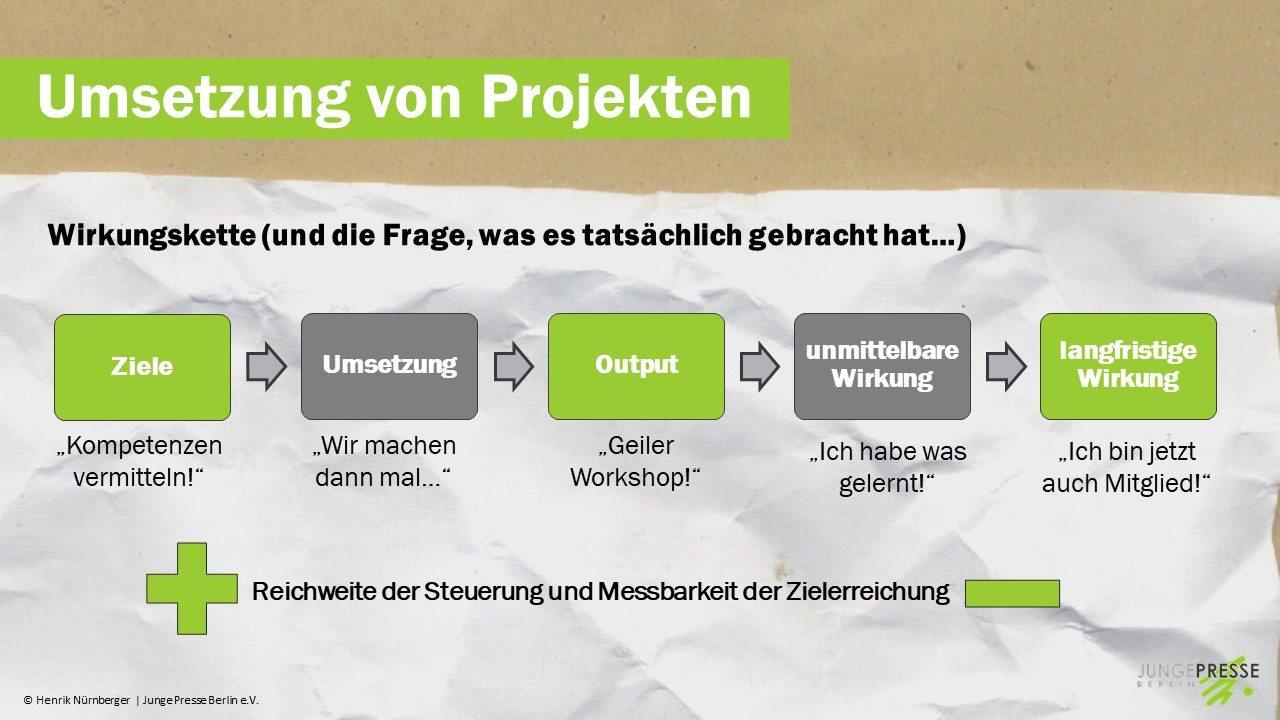 Grafik: Henrik Nürnberger/ Junge Presse Berlin e.V.